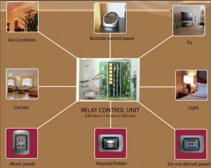 Bộ điều khiển đầu giường Bedside Control