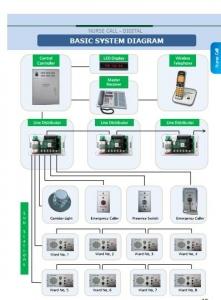 Hệ thống gọi y tá Medi electronics